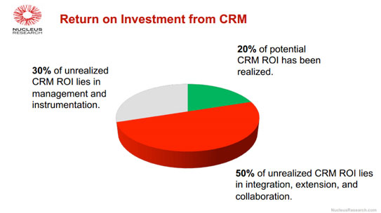 Nucleus Research - Return on Investment from CRM