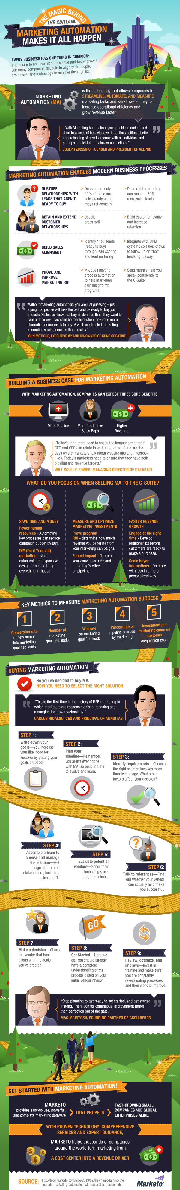 Marketo Marketing Automation InfoGraphic V3