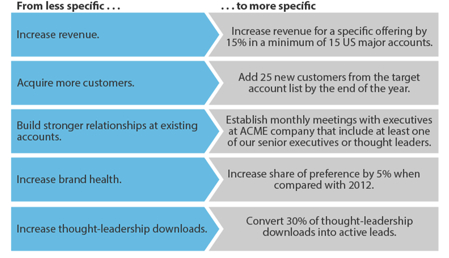 Get specific with your Marketing goals