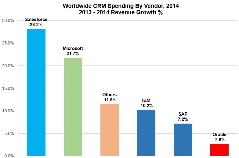 CRM-Spending-Growth-2013-2014 - Gartner