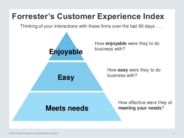 Forrester Research's Customer Experience Index