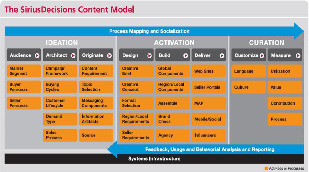Sirius Decisions content model
