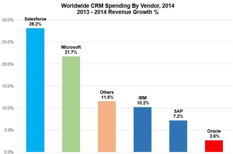 CRM-Spending-Growth-2013-2014 - Gartner