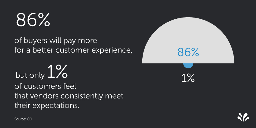 Customers will pay for a better experience - Gartner