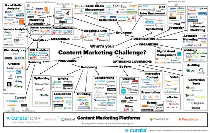 Content marketing platforms are fast emerging as a marketing software category that marketers must embrace to impose order on their content programs