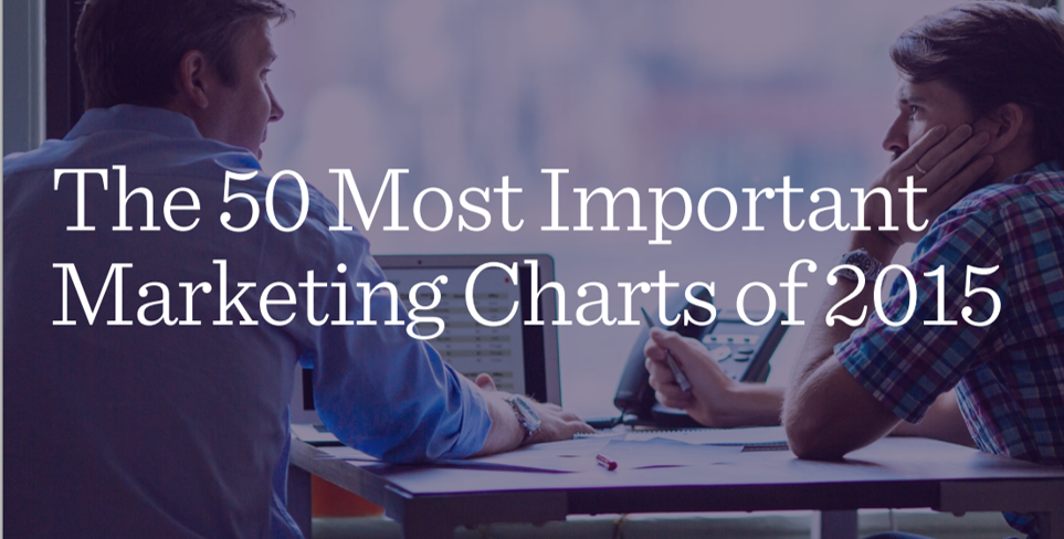 Percolate's 50 most important marketing charts of 2015